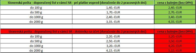 Slovenska posta - SR